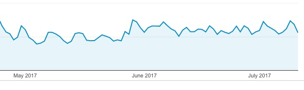Pinterest Tips - Analytics